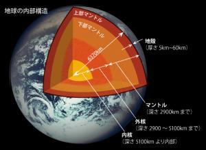 地球内部構造